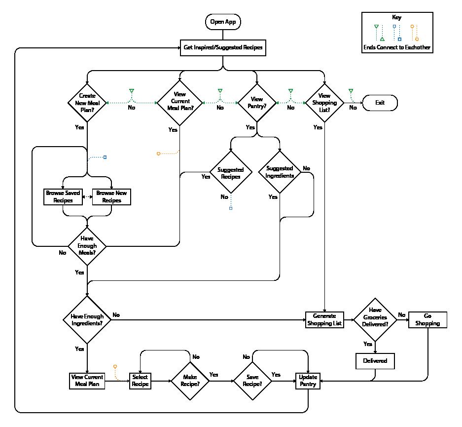User Flow Chart-01